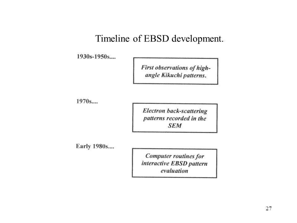 Timeline of EBSD development.
