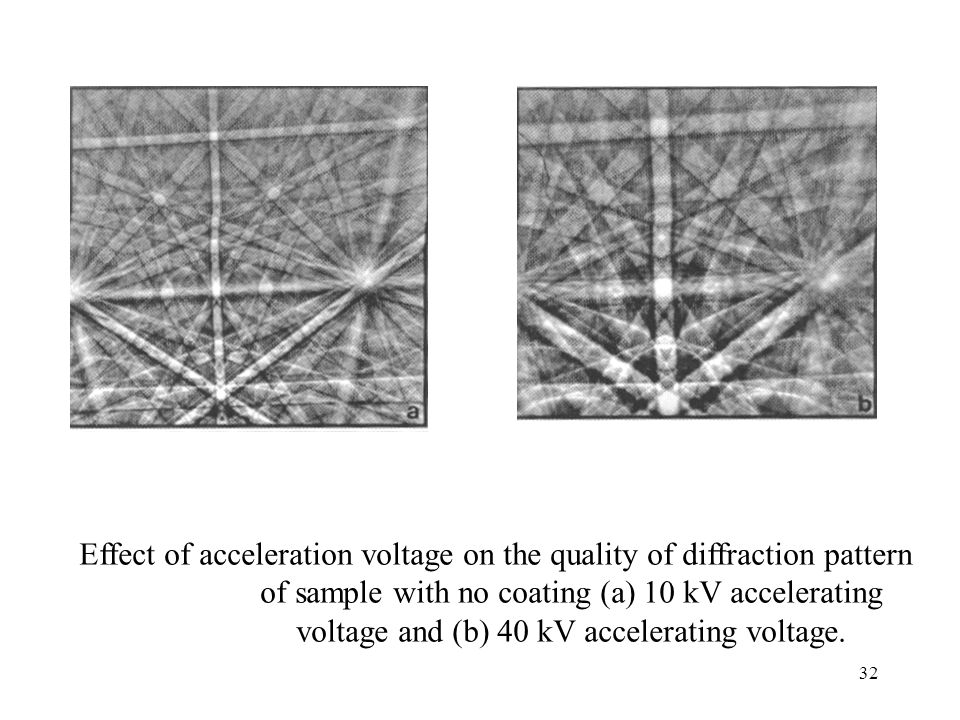 Effect of acceleration voltage on the quality of diffraction pattern of sample with no coating (a) 10 kV accelerating voltage and (b) 40 kV accelerating voltage.