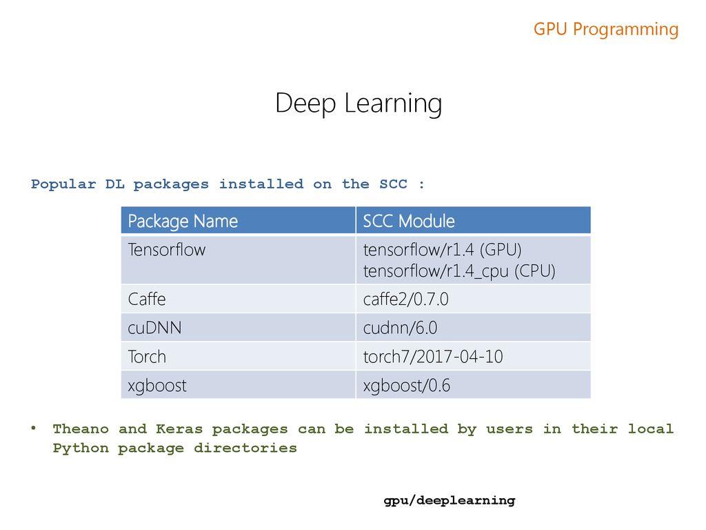 GPU Programming using BU's Shared Computing Cluster - ppt download
