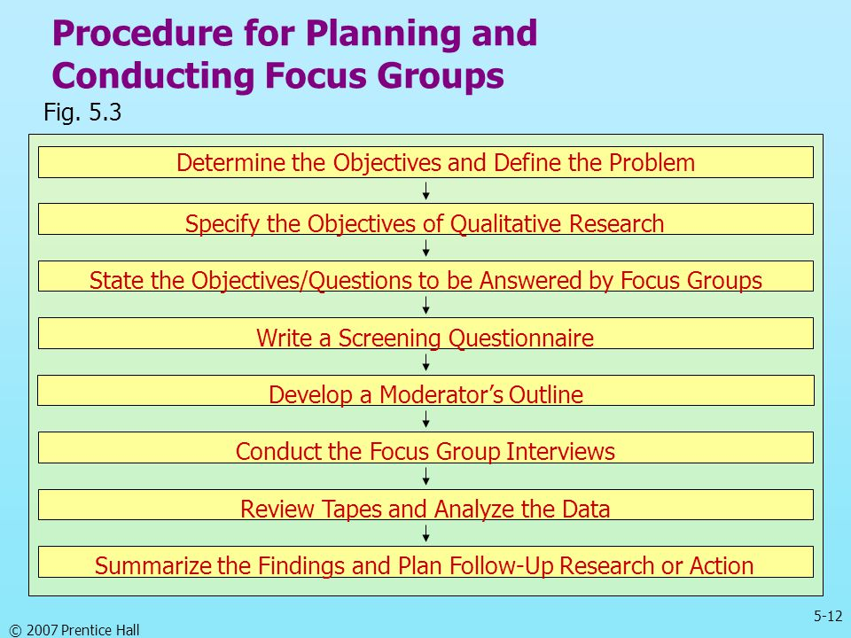Procedure for Planning and Conducting Focus Groups