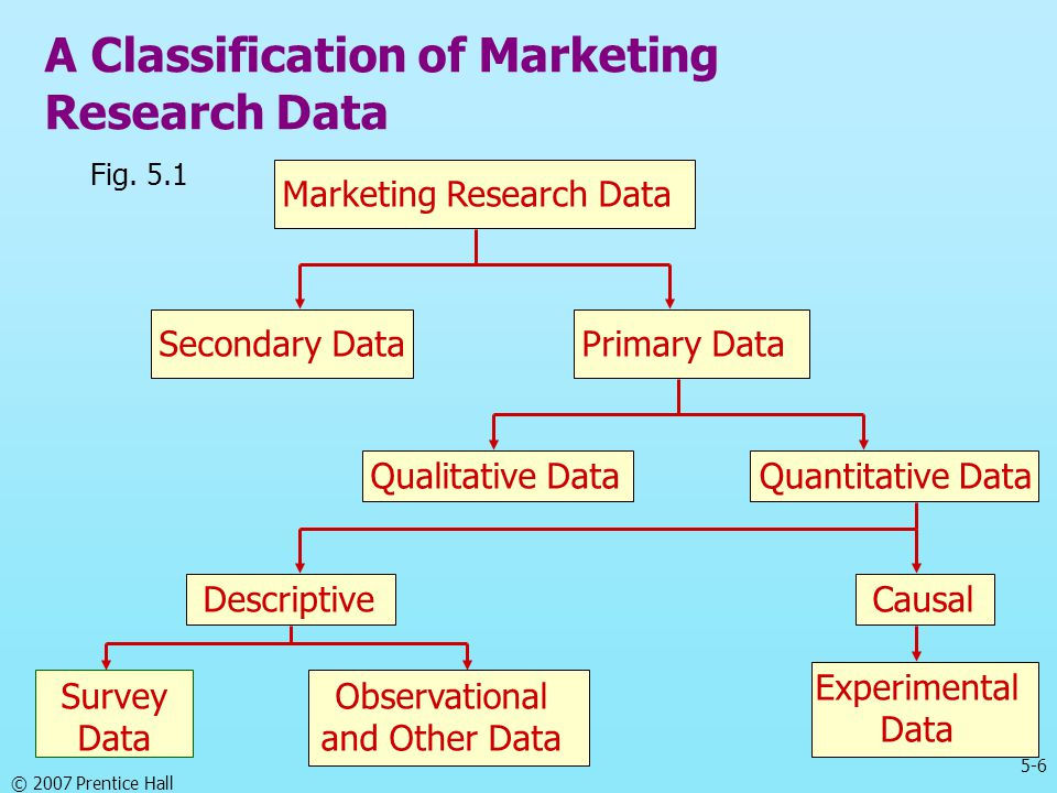 A Classification of Marketing Research Data