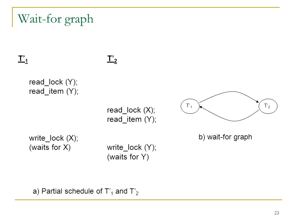 Wait-for graph T'1 T'2 read_lock (Y); read_item (Y); read_lock (X);