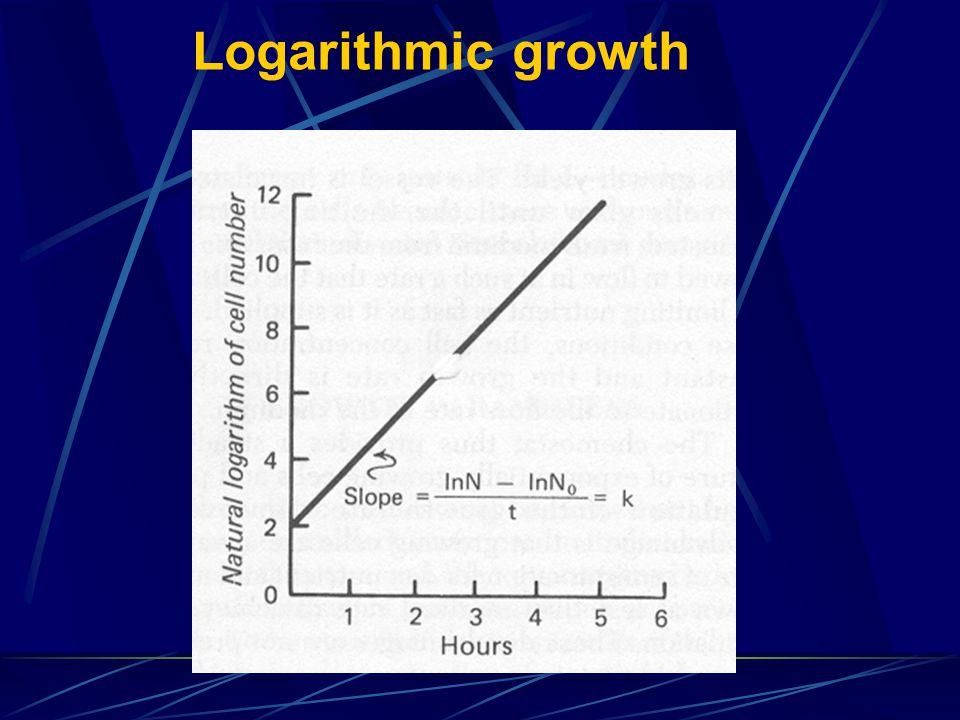 Logarithmic growth
