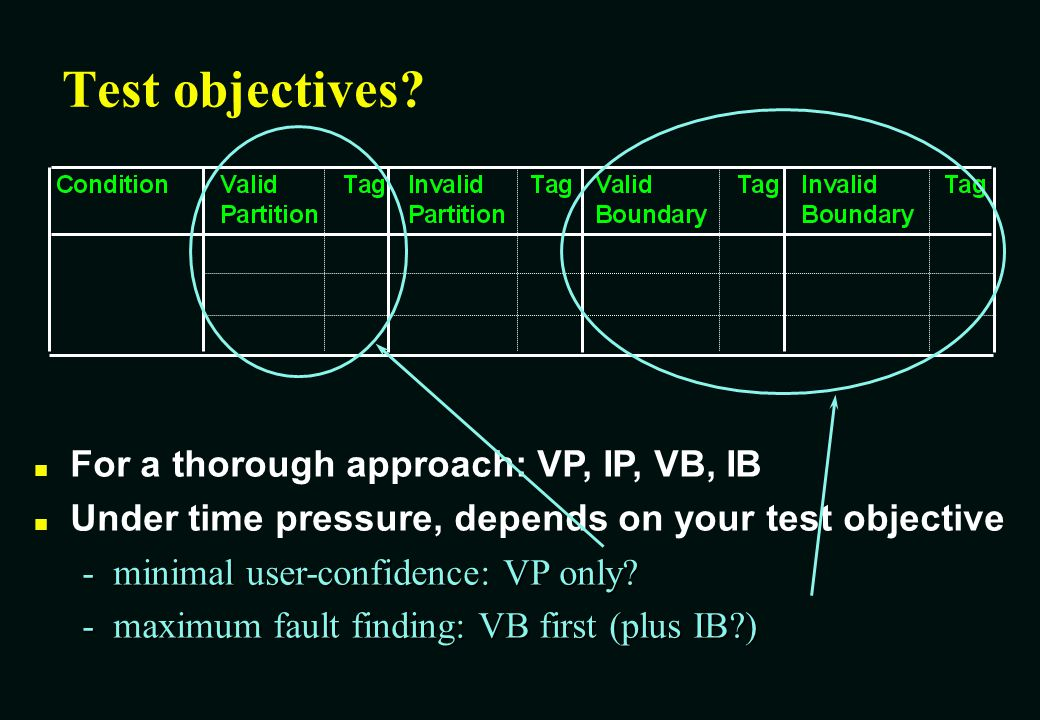 Test objectives For a thorough approach: VP, IP, VB, IB