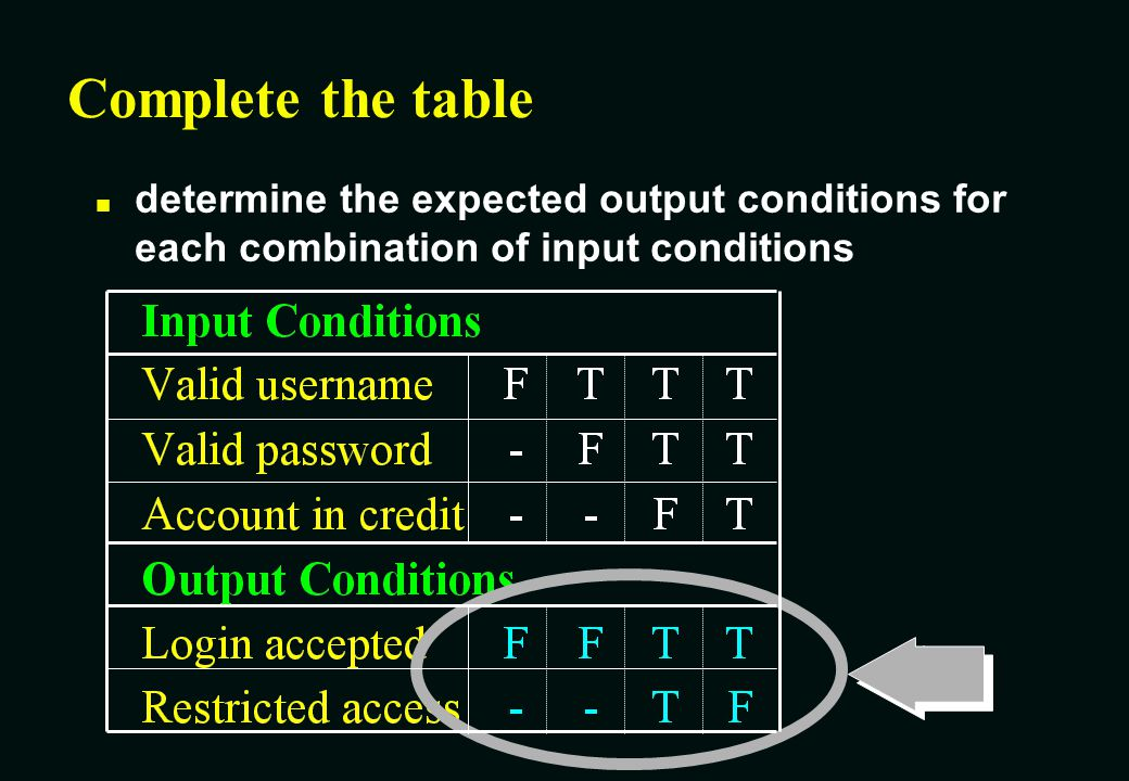 Complete the table determine the expected output conditions for each combination of input conditions.