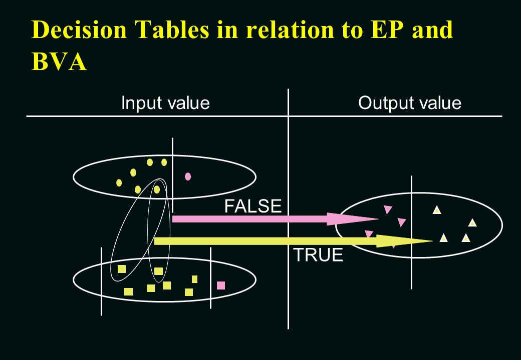 Decision Tables in relation to EP and BVA