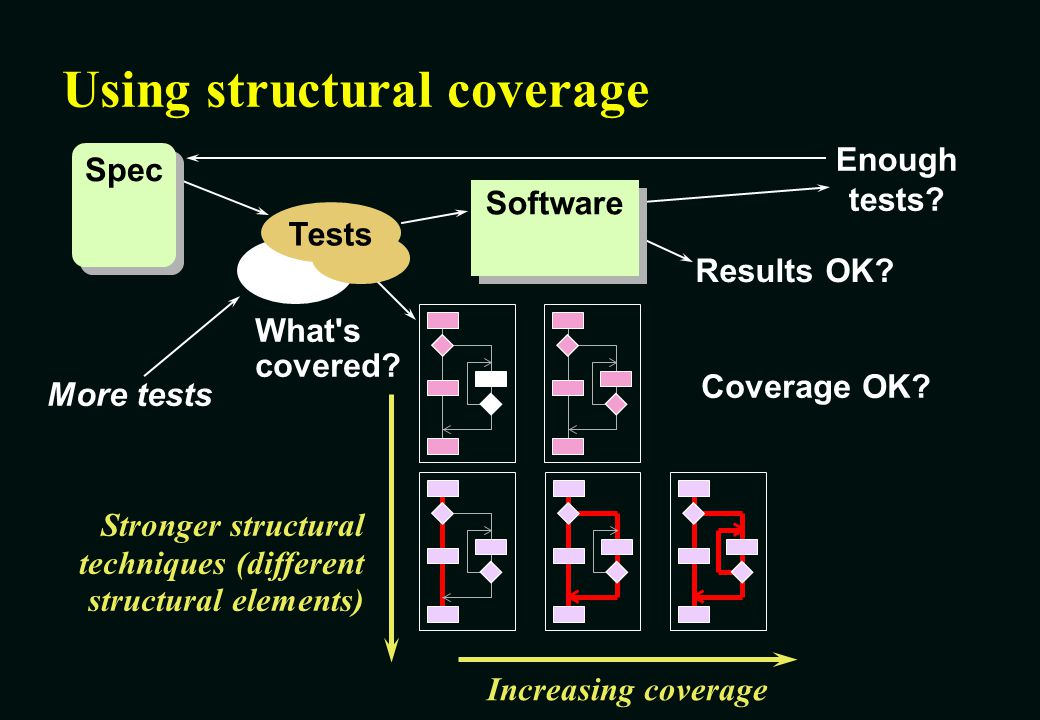 Using structural coverage