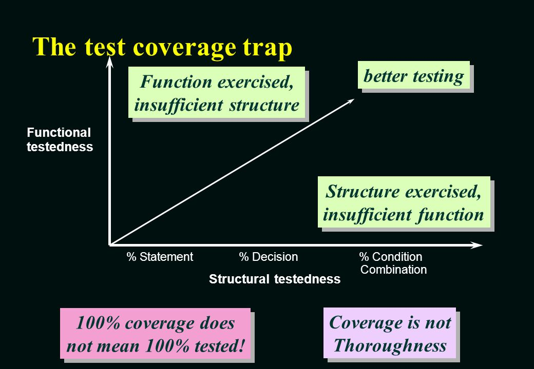 The test coverage trap better testing Function exercised,