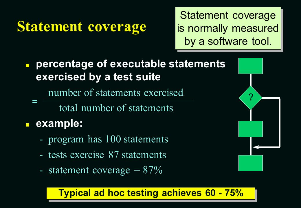 Typical ad hoc testing achieves 60 - 75%