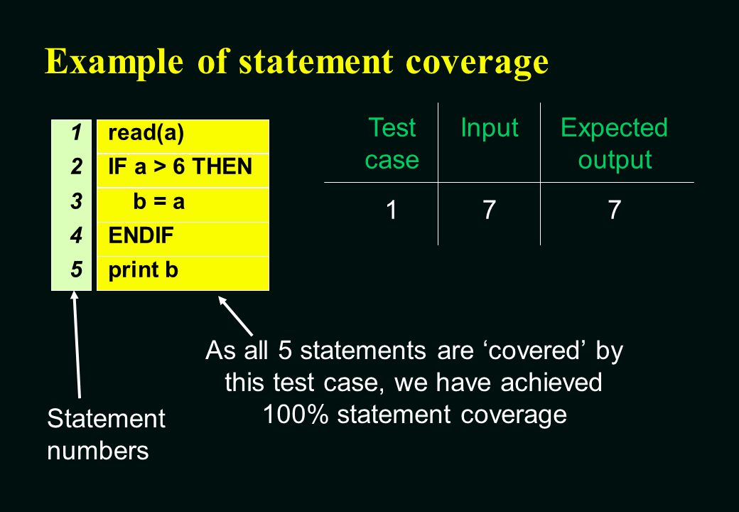 Example of statement coverage