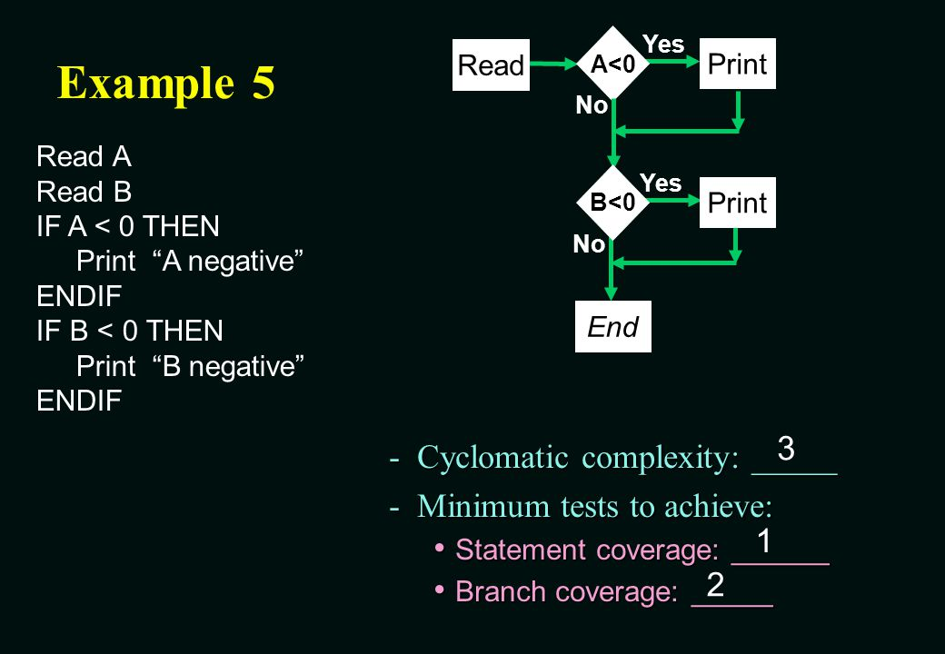 Example 5 3 Cyclomatic complexity: _____ Minimum tests to achieve: 1 2