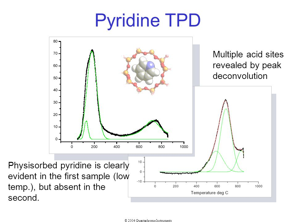 Pyridine TPD Multiple acid sites revealed by peak deconvolution