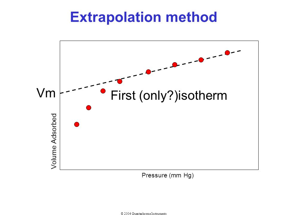 Extrapolation method Vm First (only )isotherm Volume Adsorbed