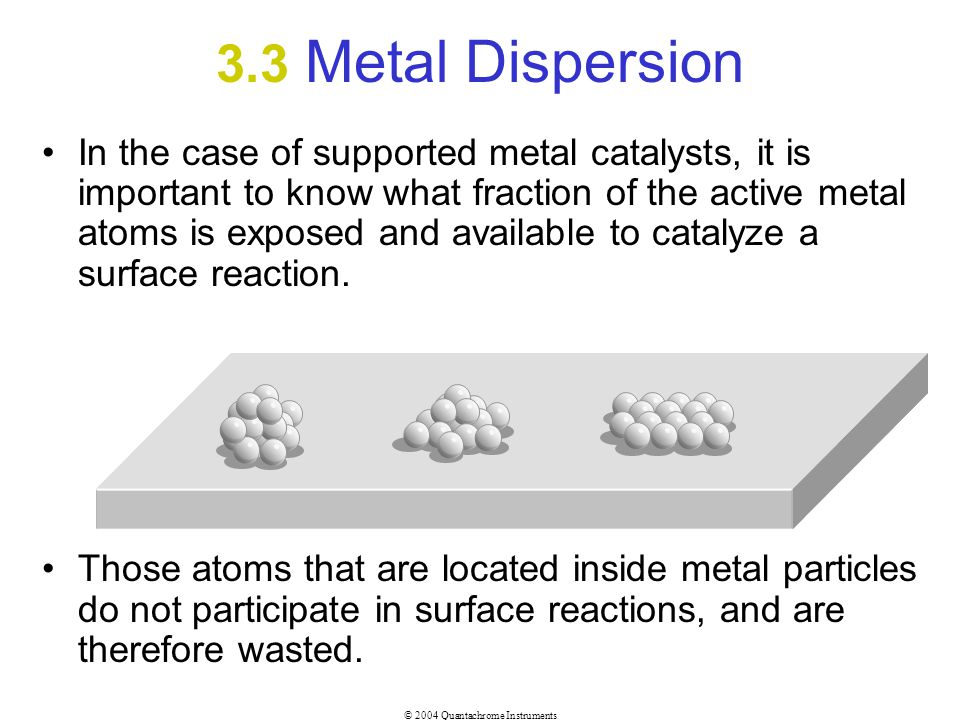 3.3 Metal Dispersion