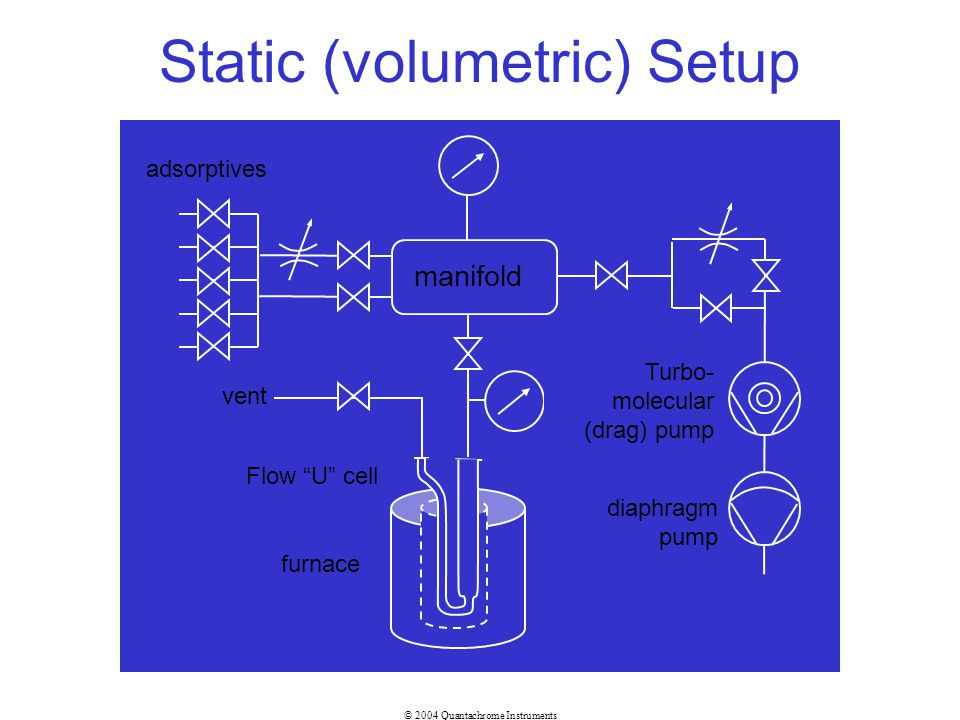 Static (volumetric) Setup