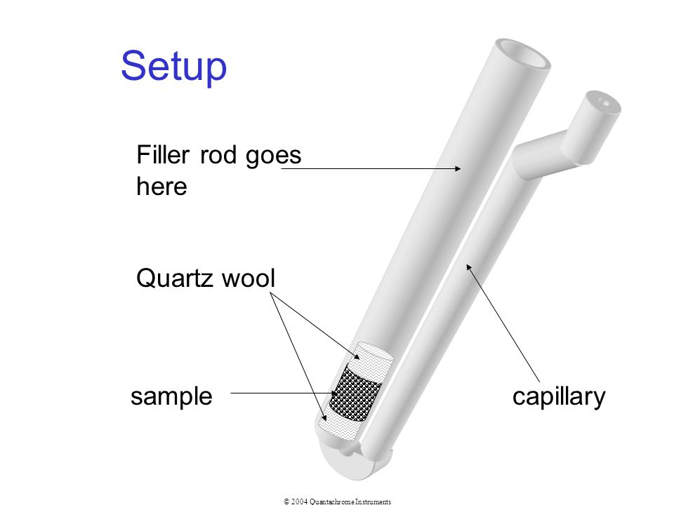 Setup Filler rod goes here Quartz wool sample capillary