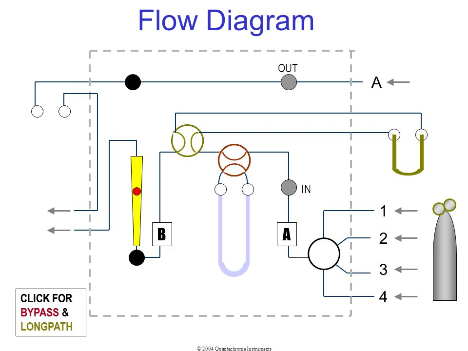 Flow Diagram A 1 B A 2 3 4 OUT IN CLICK FOR BYPASS & LONGPATH