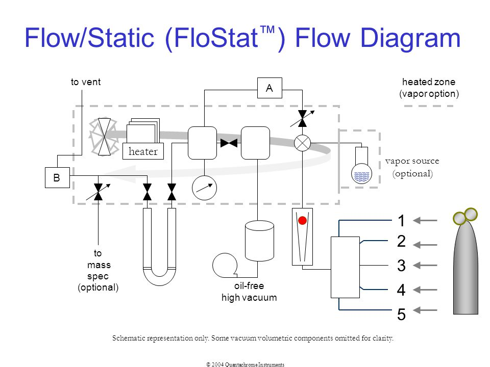 Flow/Static (FloStat™) Flow Diagram