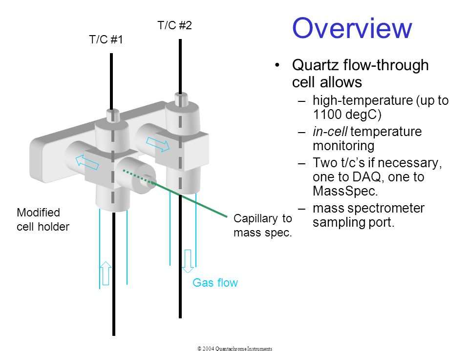 Overview Quartz flow-through cell allows