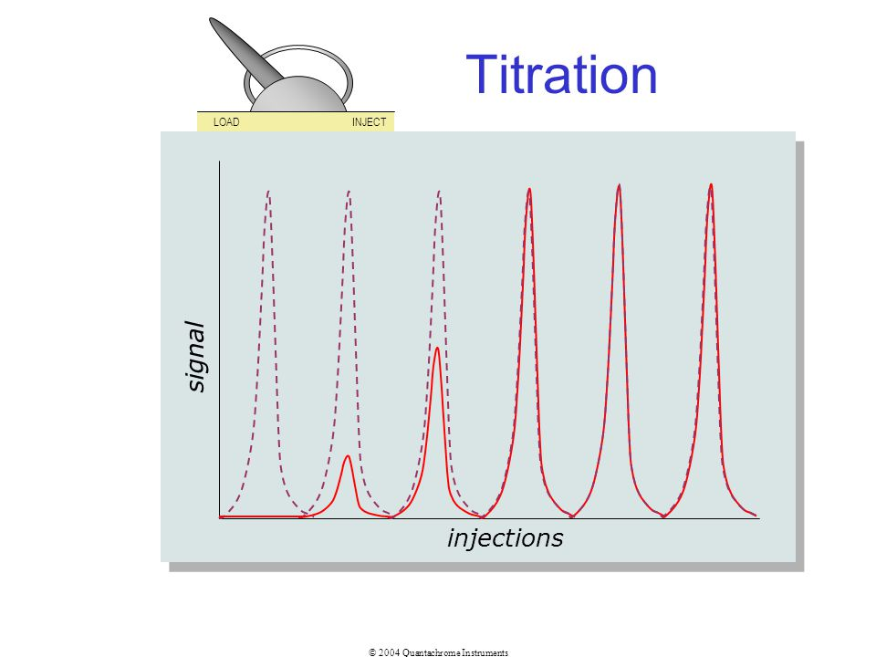Titration LOAD INJECT signal injections