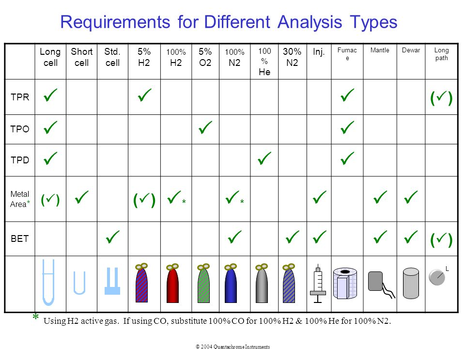 Requirements for Different Analysis Types