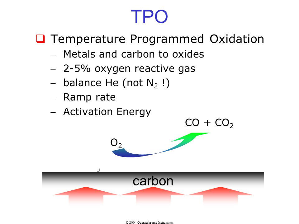 TPO carbon Temperature Programmed Oxidation