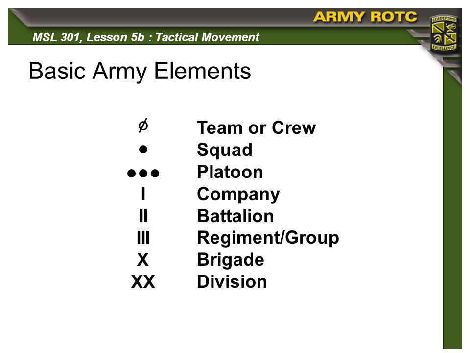 Basic Army Elements Team or Crew Squad Platoon Company Battalion