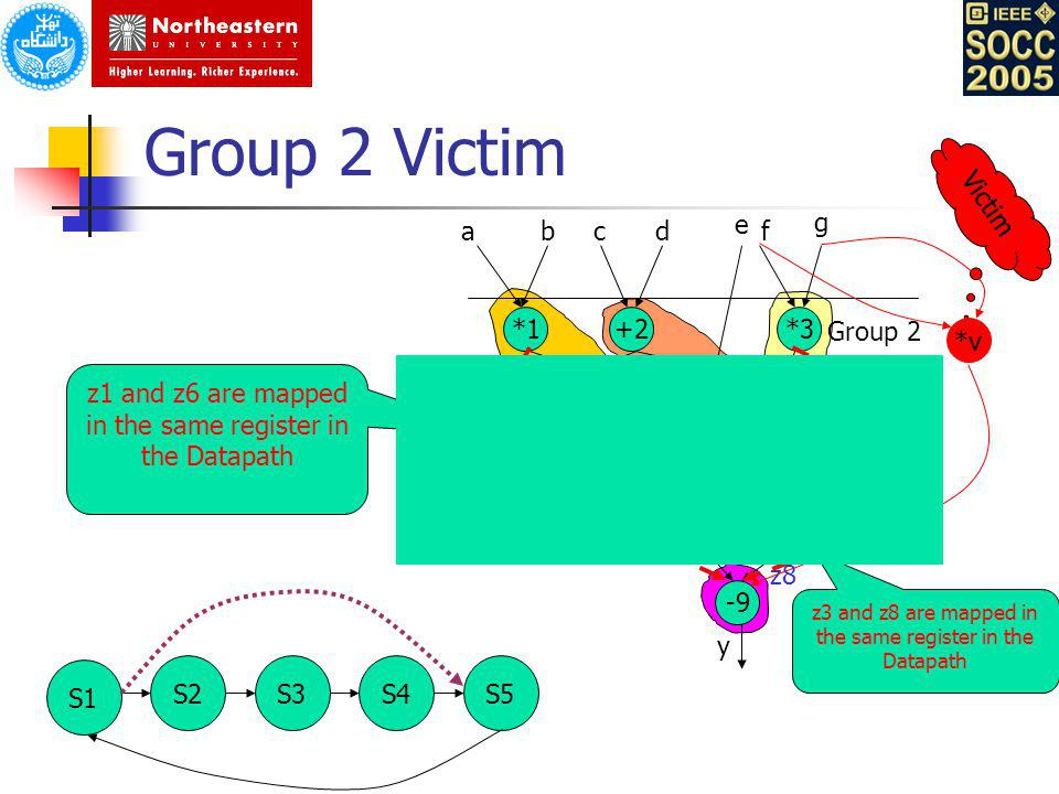 Group 2 Victim Victim e g a b c d f *1 +2 *3 Group 2 *v z2 z1 z3