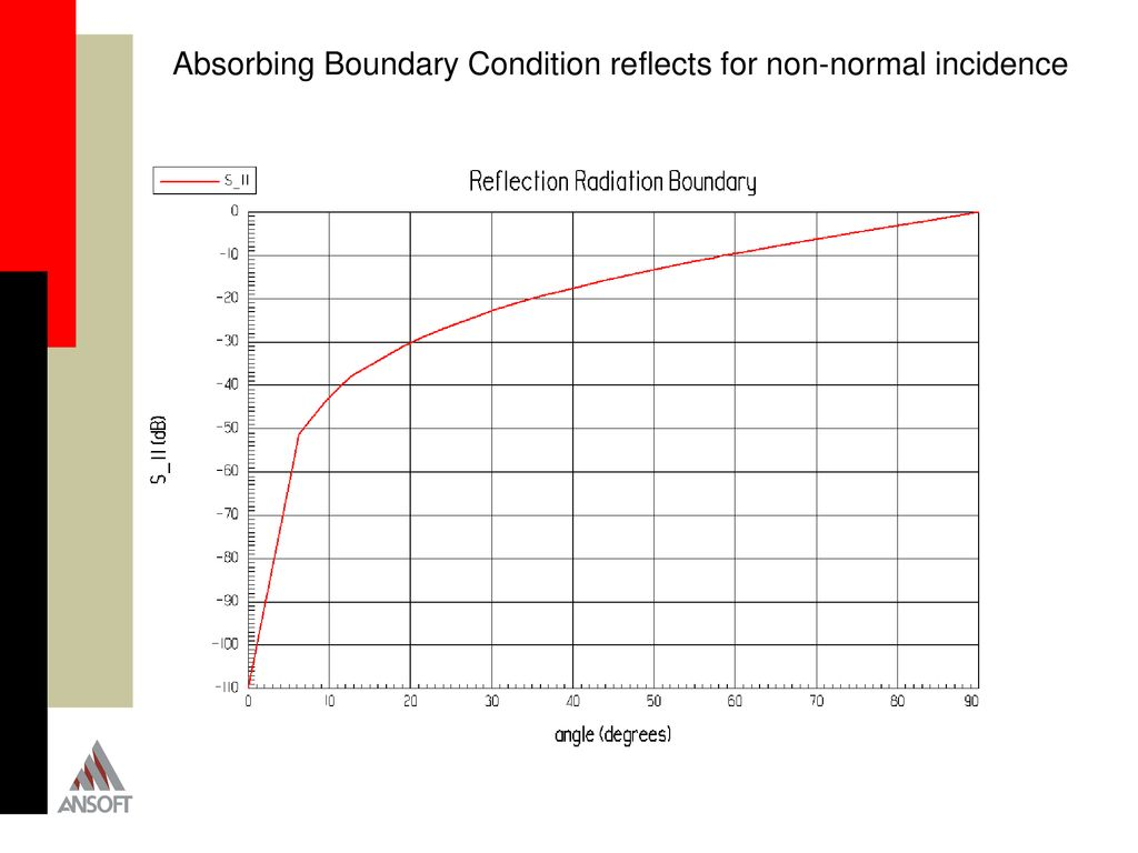Accuracy of the Finite Element Method for Directivity of