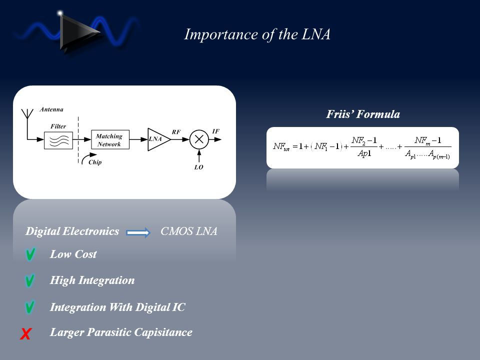 Importance of the LNA X Friis' Formula Digital Electronics CMOS LNA