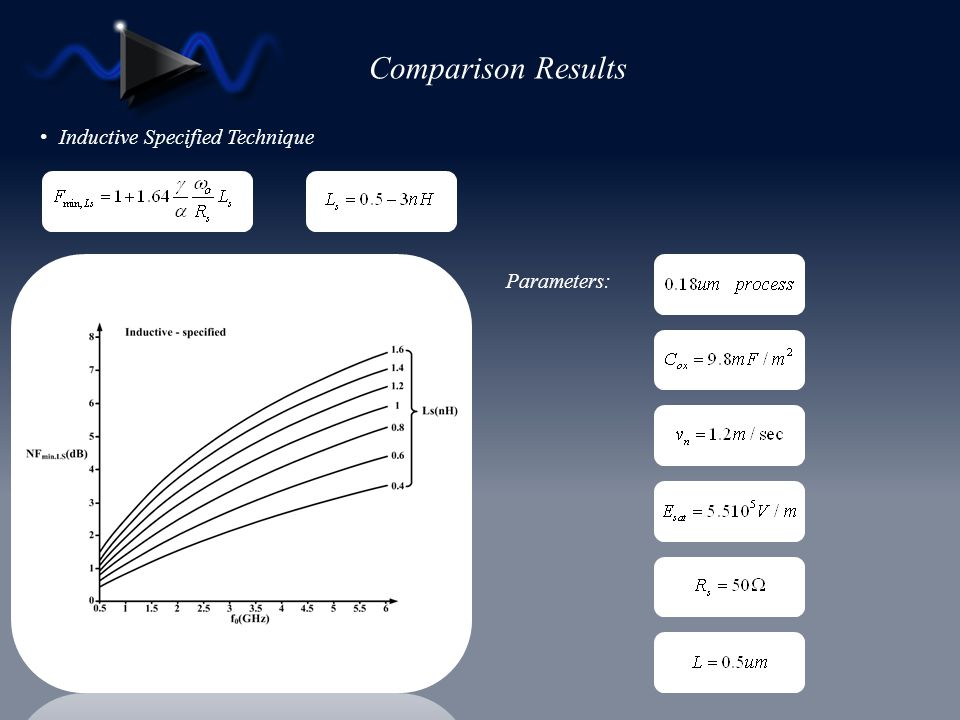 Comparison Results Inductive Specified Technique Parameters: