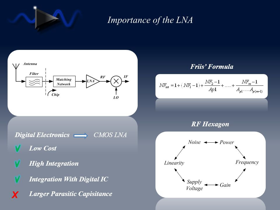 Importance of the LNA X Friis' Formula RF Hexagon