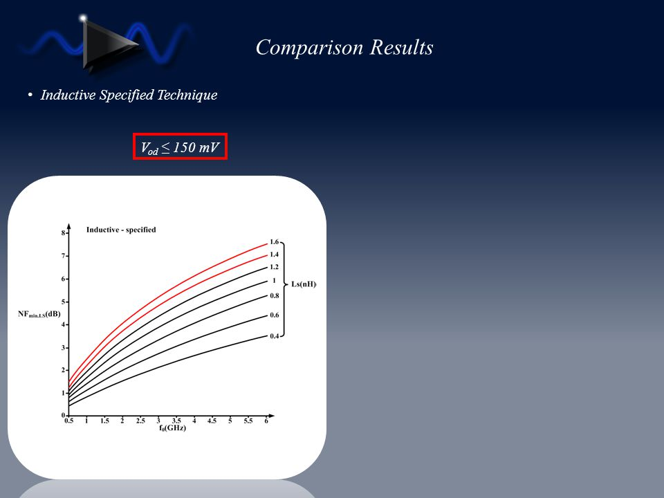 Comparison Results Inductive Specified Technique Vod ≤ 150 mV