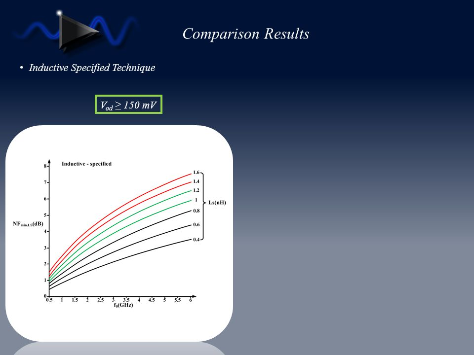 Comparison Results Inductive Specified Technique Vod ≥ 150 mV