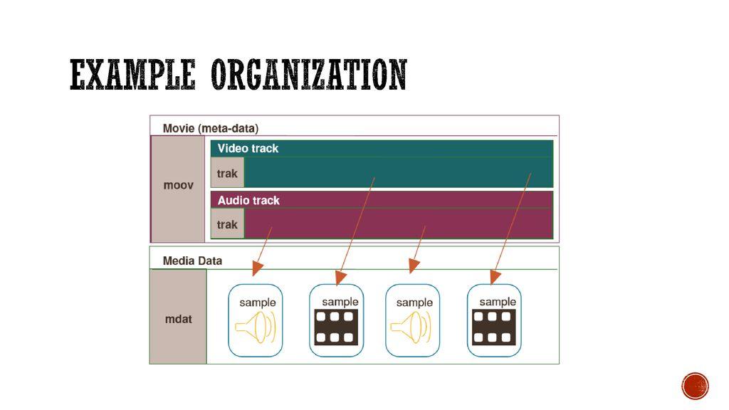 INTERNATIONAL ORGANISATION FOR STANDARDISATION - ppt download