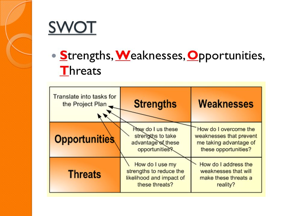 SWOT Strengths, Weaknesses, Opportunities, Threats