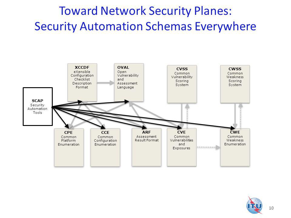 Toward Network Security Planes: Security Automation Schemas Everywhere