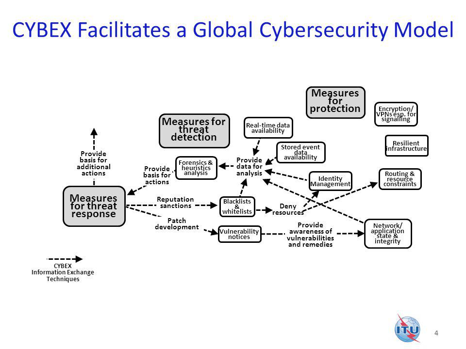 CYBEX Facilitates a Global Cybersecurity Model
