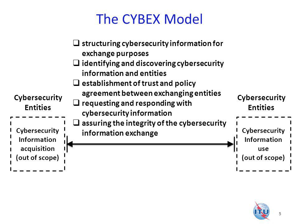 Cybersecurity Information acquisition Cybersecurity Information use