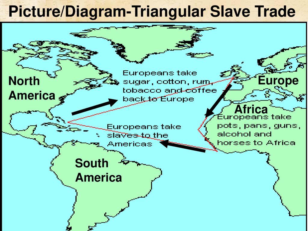 triangular trade diagram
