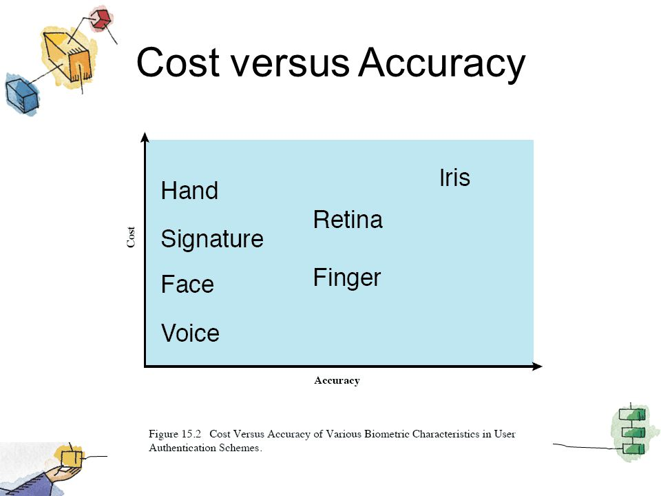 Cost versus Accuracy This figure gives a rough indication of the relative cost and accuracy of these biometric measures.