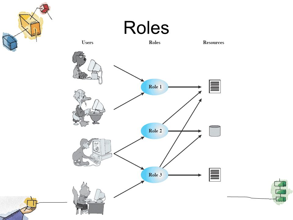Roles Based on the roles that users assume in a system rather than the user's identity.