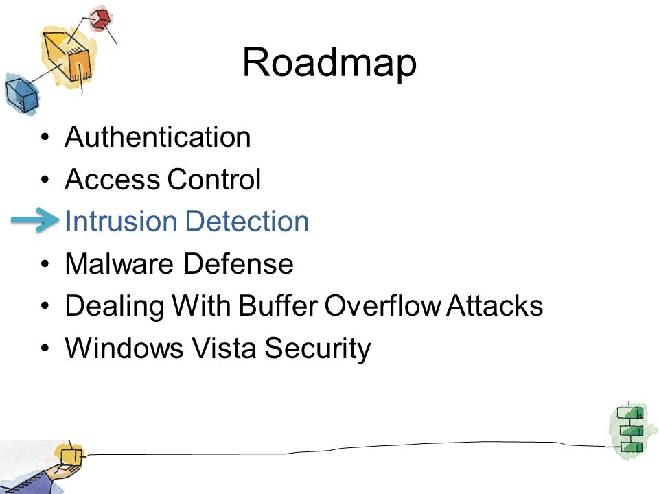 Roadmap Authentication Access Control Intrusion Detection