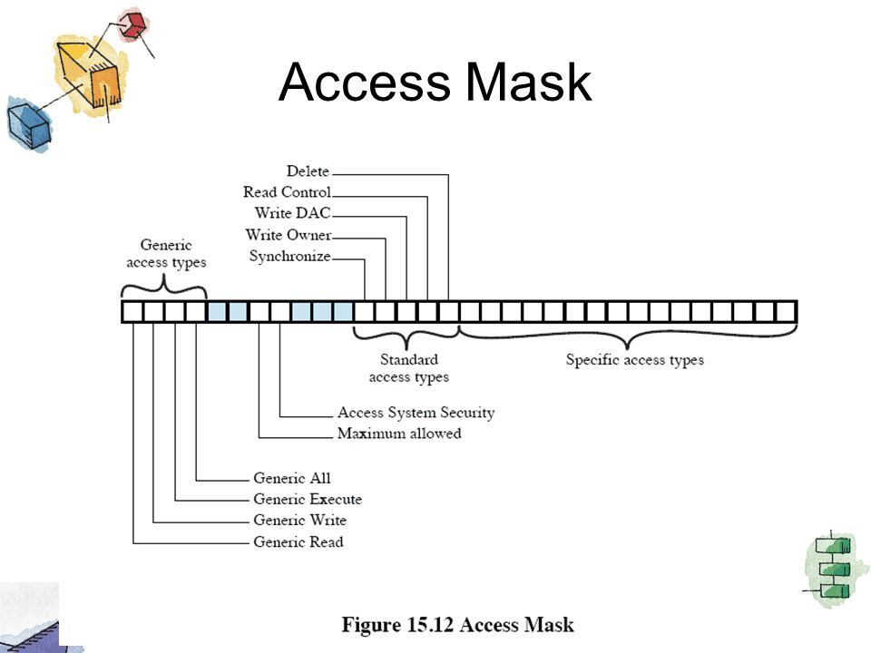 Access Mask This figure shows the contents of the access mask.