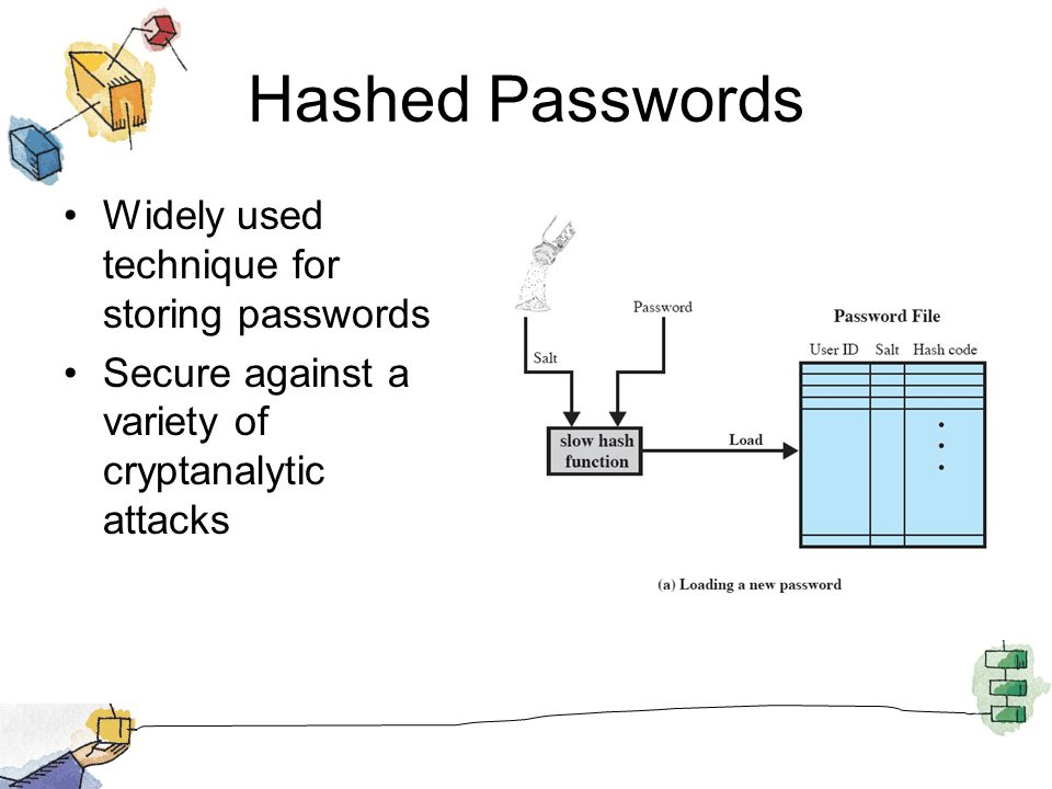 Hashed Passwords Widely used technique for storing passwords