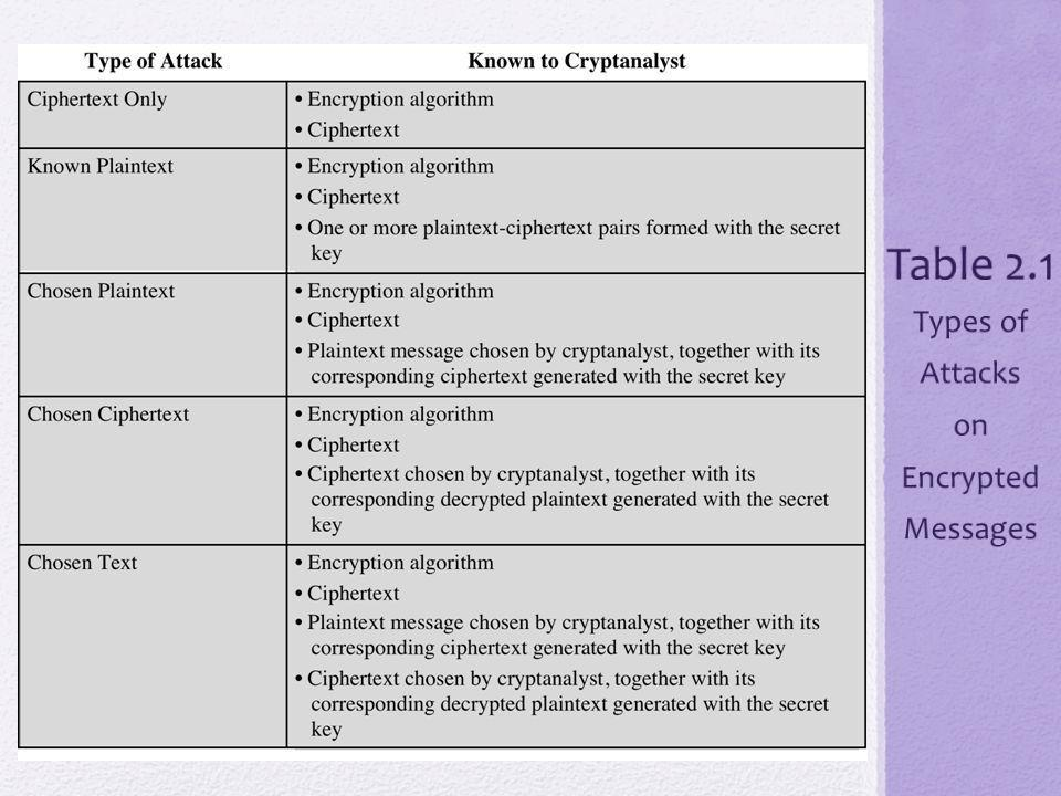 Table 2.1 Types of Attacks on Encrypted Messages