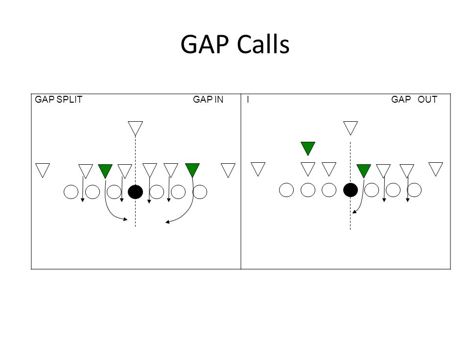 GAP Calls GAP SPLIT GAP IN.
