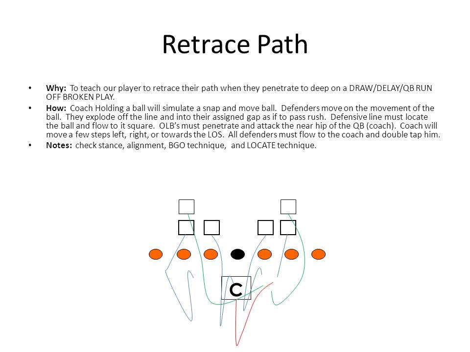 Retrace Path Why: To teach our player to retrace their path when they penetrate to deep on a DRAW/DELAY/QB RUN OFF BROKEN PLAY.