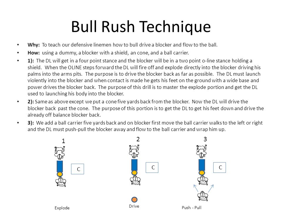Bull Rush Technique Why: To teach our defensive linemen how to bull drive a blocker and flow to the ball.