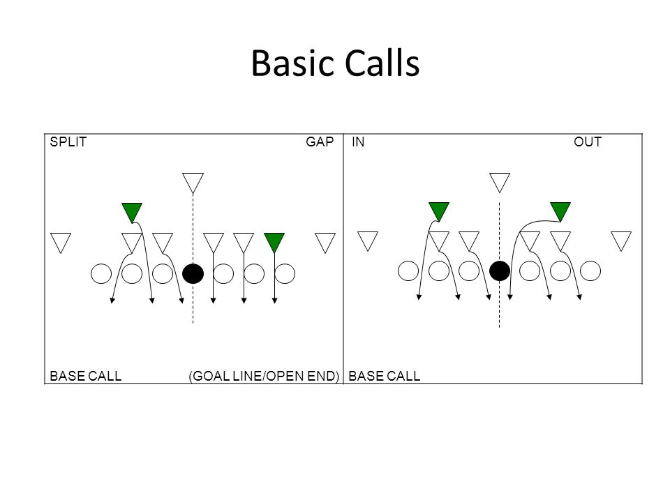 Basic Calls SPLIT GAP. BASE CALL (GOAL LINE/OPEN END)
